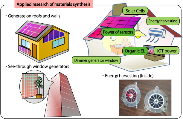 Applied research of materials synthesis