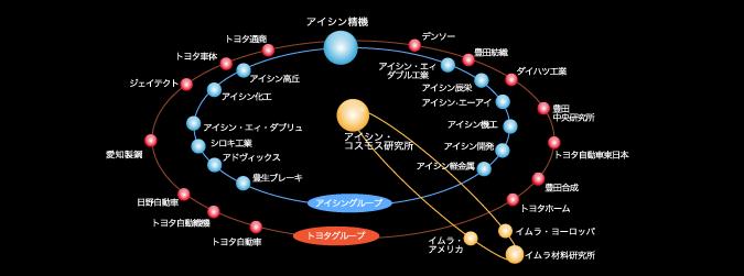 Cosmos図解