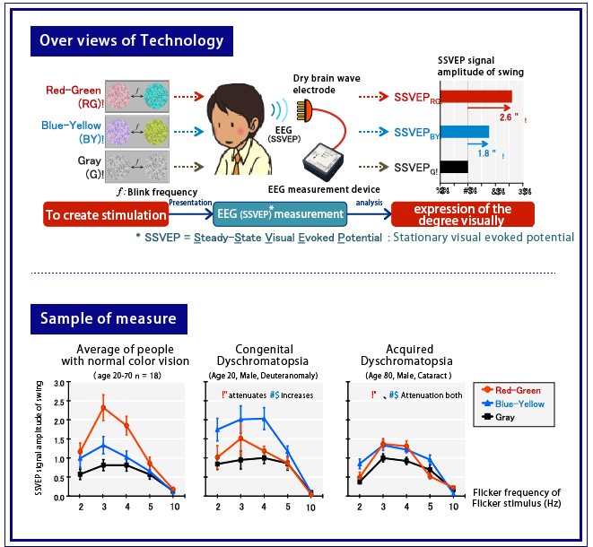 Technology of Chroma-meter using Electroencephalogram