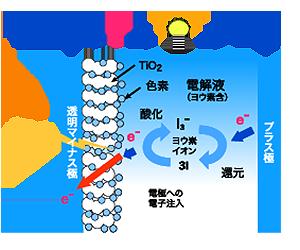色素増感型太陽電池の発電原理