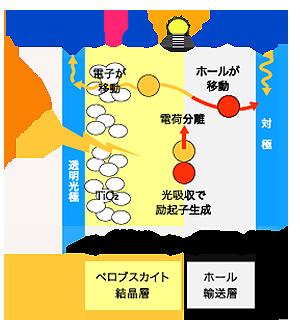 ペロブスカイト型太陽電池の発電原理