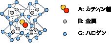 ABX3型ペロブスカイト型結晶構造